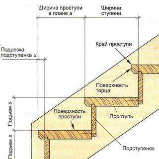 элементы лестницы из дерева
