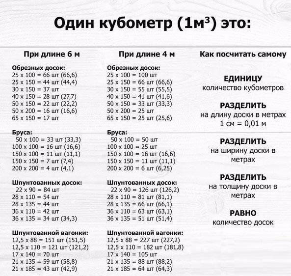 пиломатериалы цена за куб в московской области