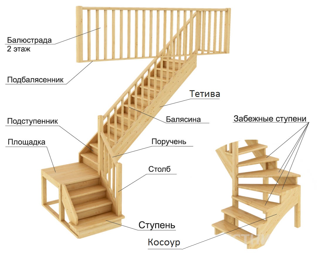 элементы деревянных лестниц
